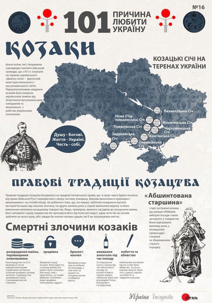 Козаки - Інфографіка - Україна Incognita