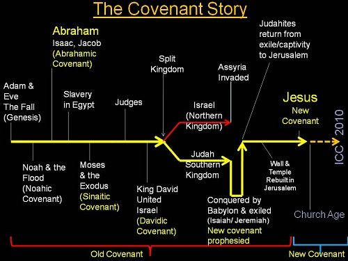 Covenants in the Bible - The Bible Study Site