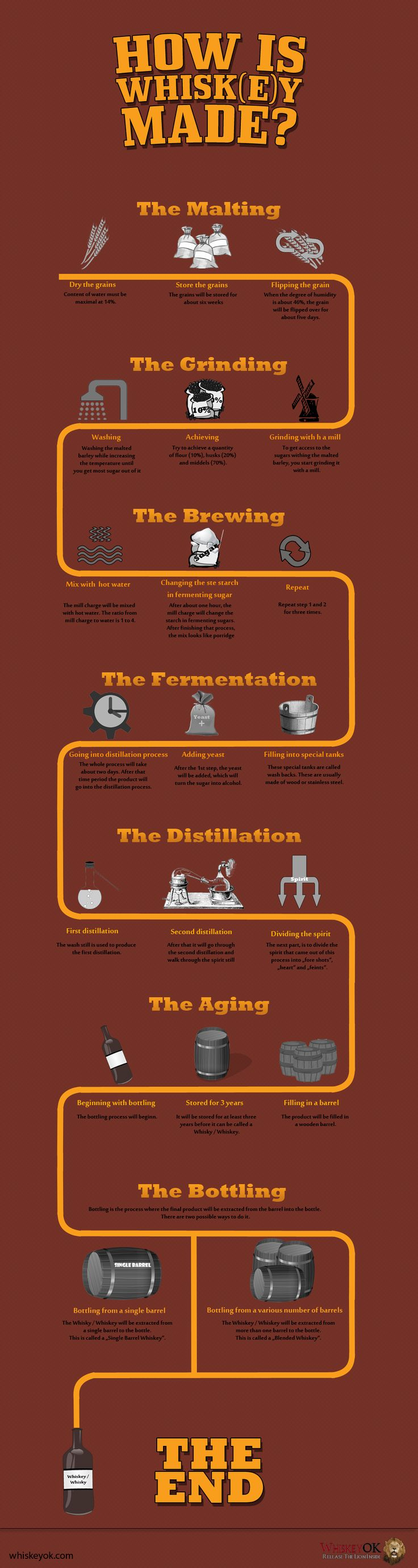 This infographic is a visual representation of the whisky / whiskey process. It is easy to understand and free to use for everybody.