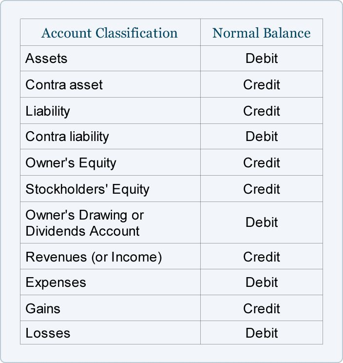 credit debit accounting - Google Search
