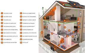 energie besparen in huis - Google zoeken