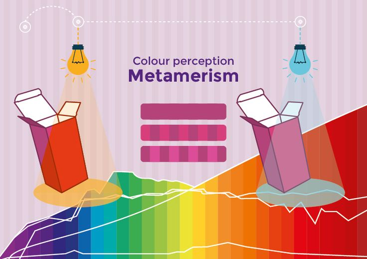 #Colour perception – Have you ever heard about #metamerism? #graphicdesign #printing