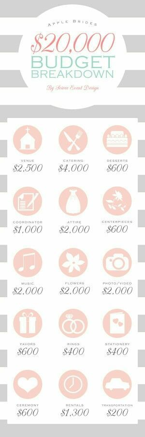 Budget Guideline Idea