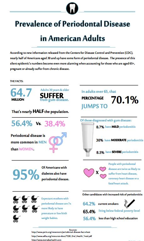 Periodontal Disease in the U.S. [INFOGRAPHIC] - Spear Education
