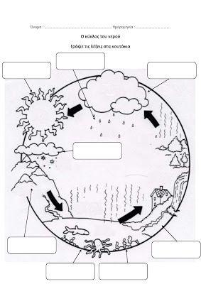 dreamskindergarten Το νηπιαγωγείο που ονειρεύομαι !: Ο κύκλος του νερού στο νηπιαγωγείο