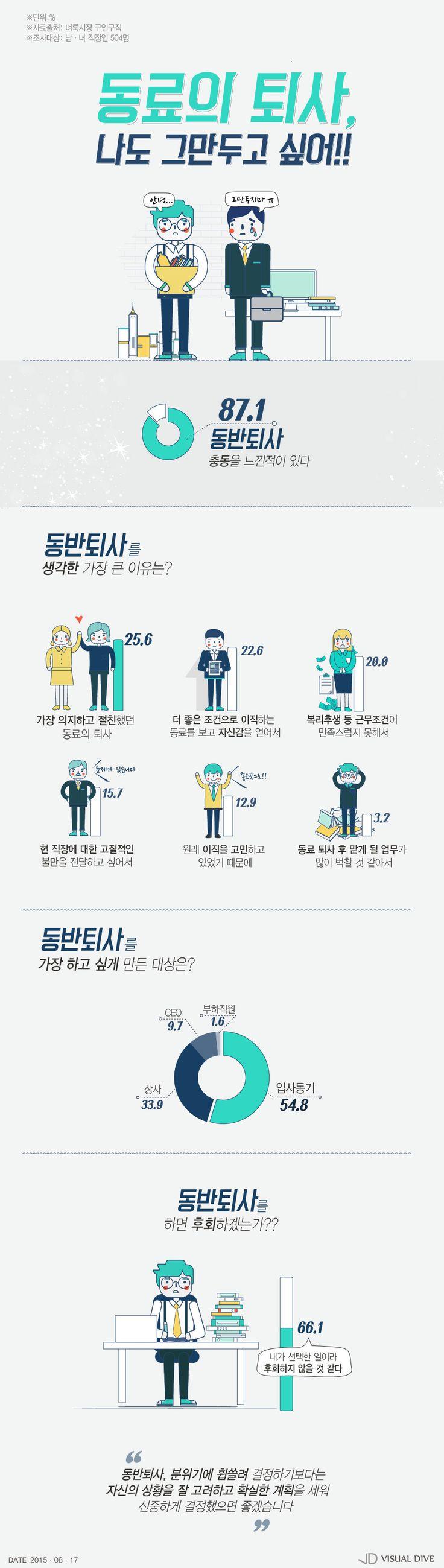 """직장인 87%, """"동료의 퇴사, 동반퇴사 충동 느낀다"""" [인포그래픽] #Retire / #Infographic ⓒ 비주얼다이브 무단 복사·전재·재배포 금지"""