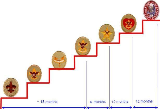 boy scout rank advancement timeline   Scouting Rank Timeline