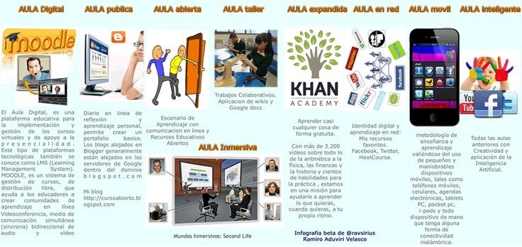 La educación actual, emplea diversas aulas.