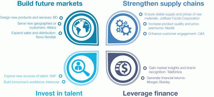 Social Innovation - Reports - World Economic Forum