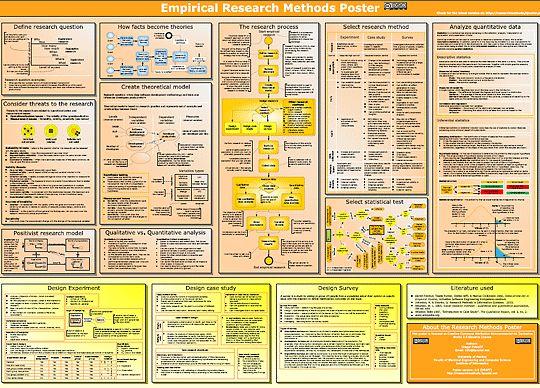 Empirical research methods poster
