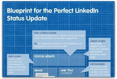 Dus geen ´zoekt een nieuwe uitdaging´ Linkedin updates als je werk als online marketeer in 020 zoekt.
