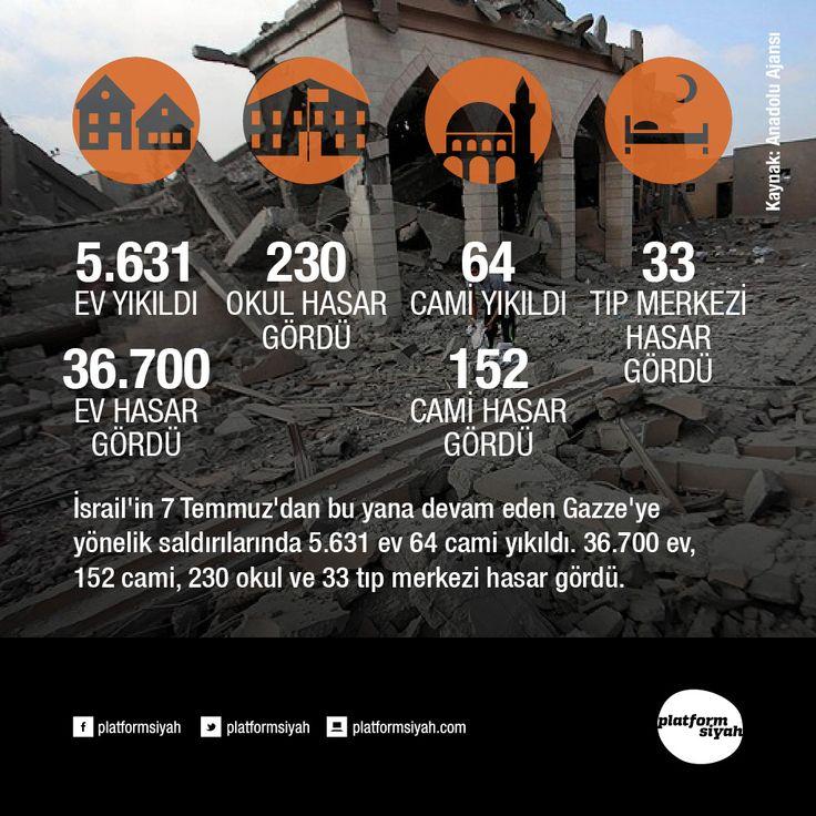İsrail'in 7 Temmuz'dan bu yana devam eden Gazze'ye yönelik saldırılarında 5.631 ev 64 cami yıkıldı. 36.700 ev, 152 cami, 230 okul ve 33 tıp merkezi hasar gördü.