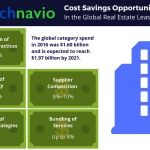 Cost Saving Opportunities for the Global Real Estate Leasing Market: Technavio
