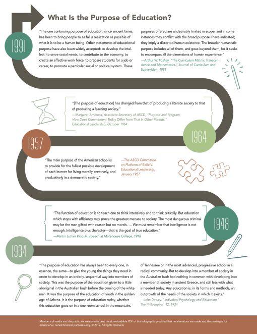 Wat is het doel van onderwijs, een klein historisch overzicht. Deze infografiek toont een evolutie in het denken over het doel in onderwijs met enkele citaten van belangrijke denkers. Er zijn nog heel veel andere invalshoeken mogelijk, maar deze zijn een mooi vertrekpunt voor discussie. Trouwens, de idee uit 1964 klinkt bijvoorbeeld heel modern.