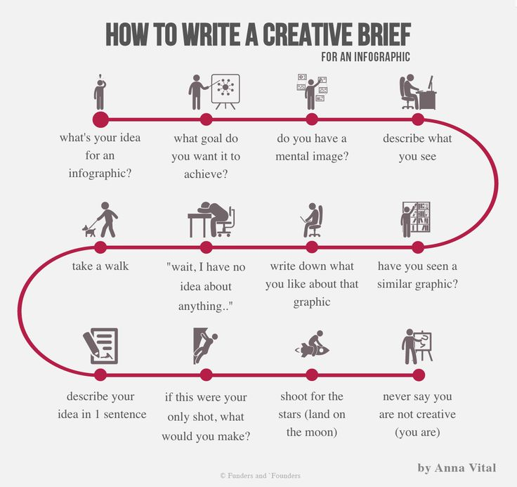Writing an effective design brief: Awesome examples and a free template to get you started