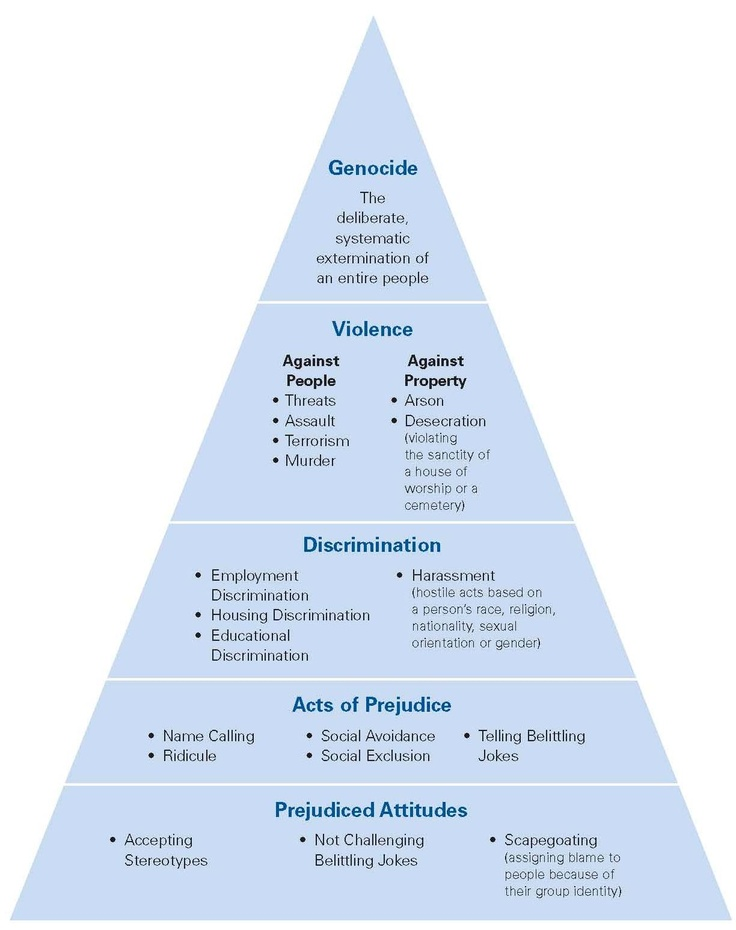 Pyramid of Hate: