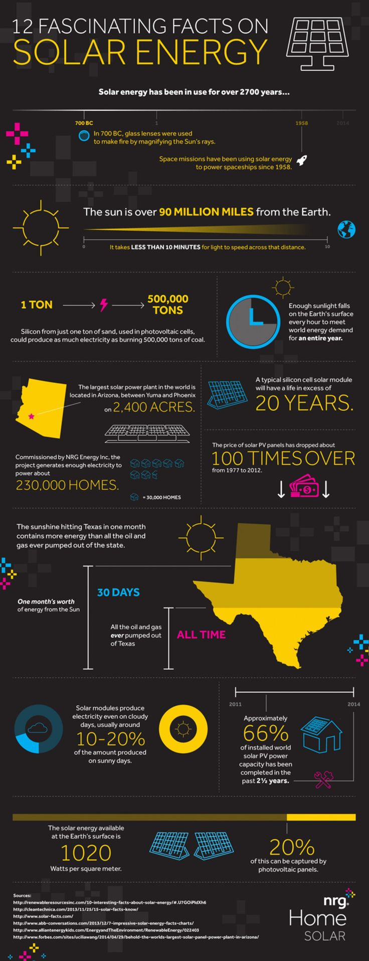 12 Fascinating Facts On Solar Energy Infographic