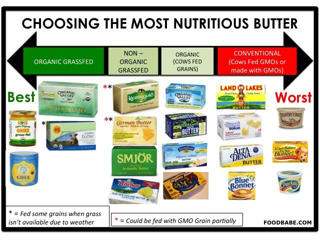 Choosing the wrong type of butter can secretly ruin your health without you even knowing it!
