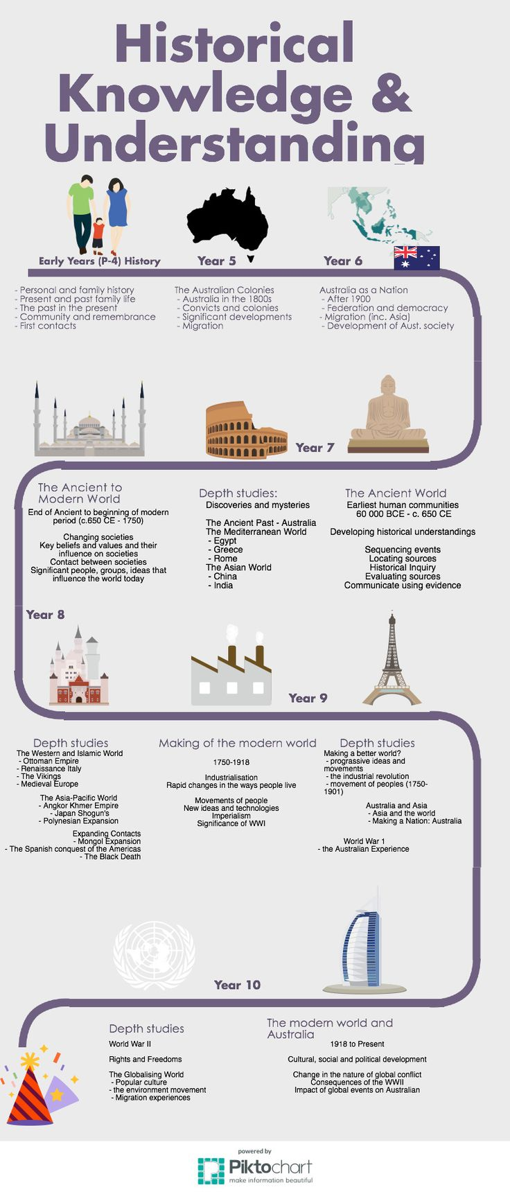 23 best Humanities - ideas,resources,approaches images on Pinterest ...