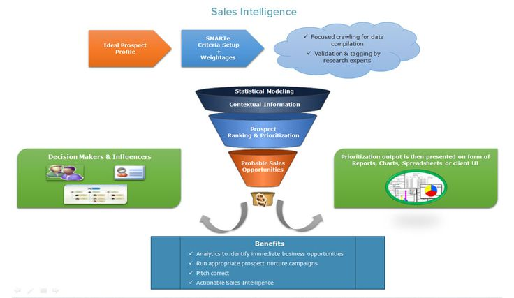 Bespoke Contacts Sales Intelligence - solution explores and segments the markets for you, identifies companies and decision makers
