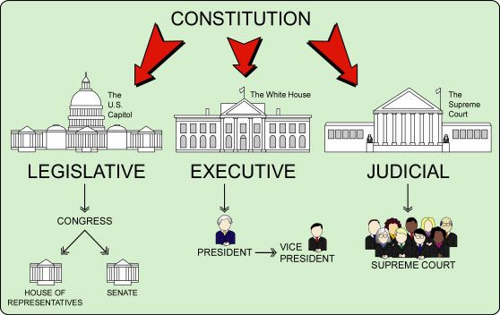 Branches of Government. Diagram: Branches of Government  rightsofthepeople.com