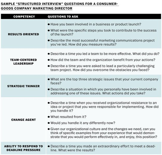 interview questions for lead position - Intoanysearch - interview questions for team leader