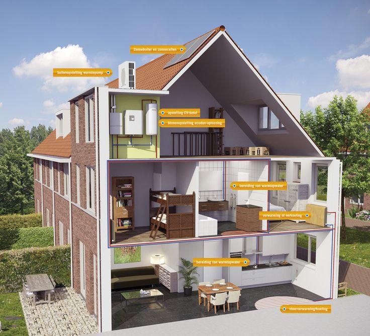 Mitsubishi Electric Ecodan Bivalent Hybride systeem voor tussenwoningen. Geschikt voor: Verduurzamen van bestaande (tussen)woningen met redelijke isolatie en een oppervlakte tot circa 100 m2. Een CV-ketel moet aanwezig zijn. De lucht-water-warmtepompen van Mitsubishi Electric zijn ideaal voor het verwarmen van een woning met (Z)LTV (Zeer Laag Temperatuur Verwarming).