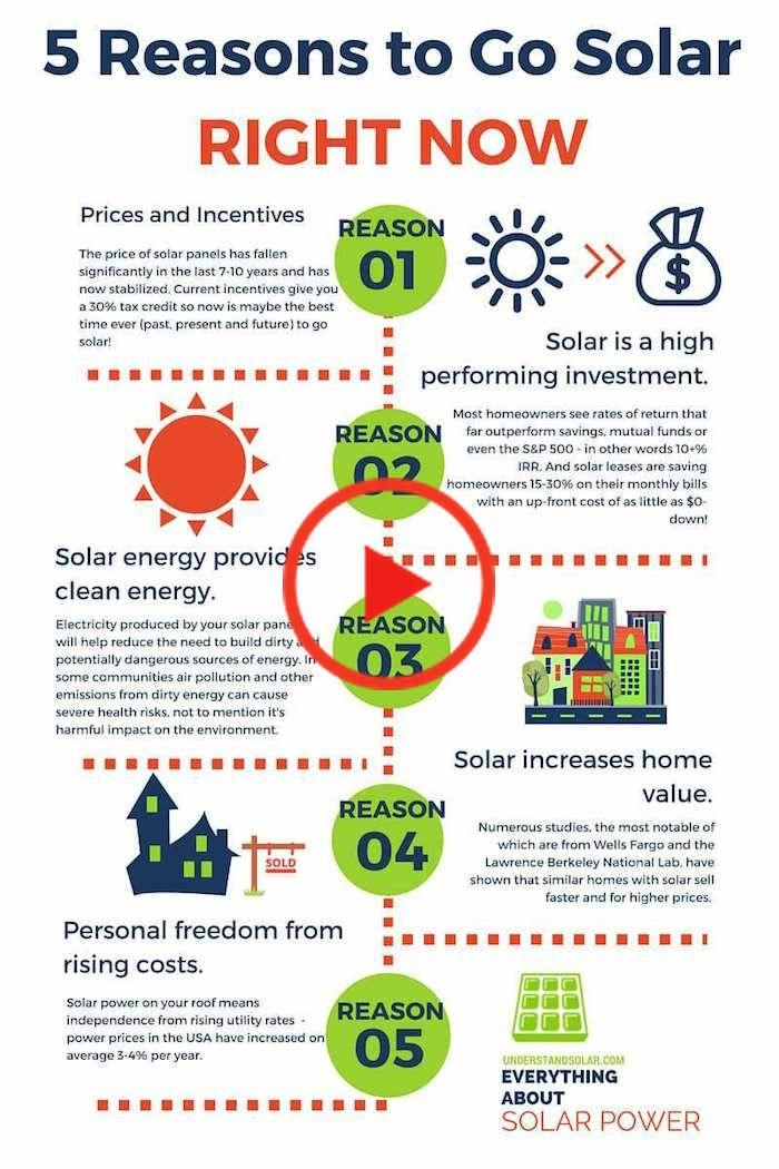 Solarenergyinfographic In 2020 Solar Energy Facts Solar Energy Sustainable Energy