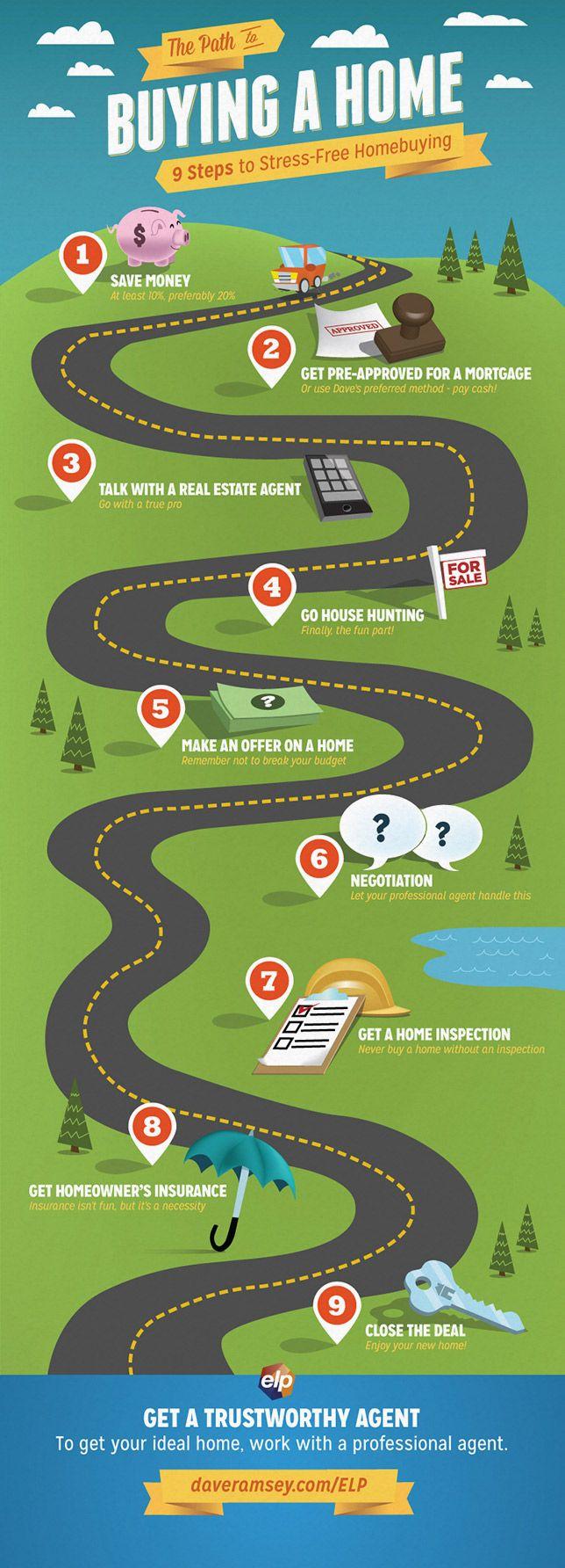 9 Steps To Stressfree Home Buying  Daveramsey