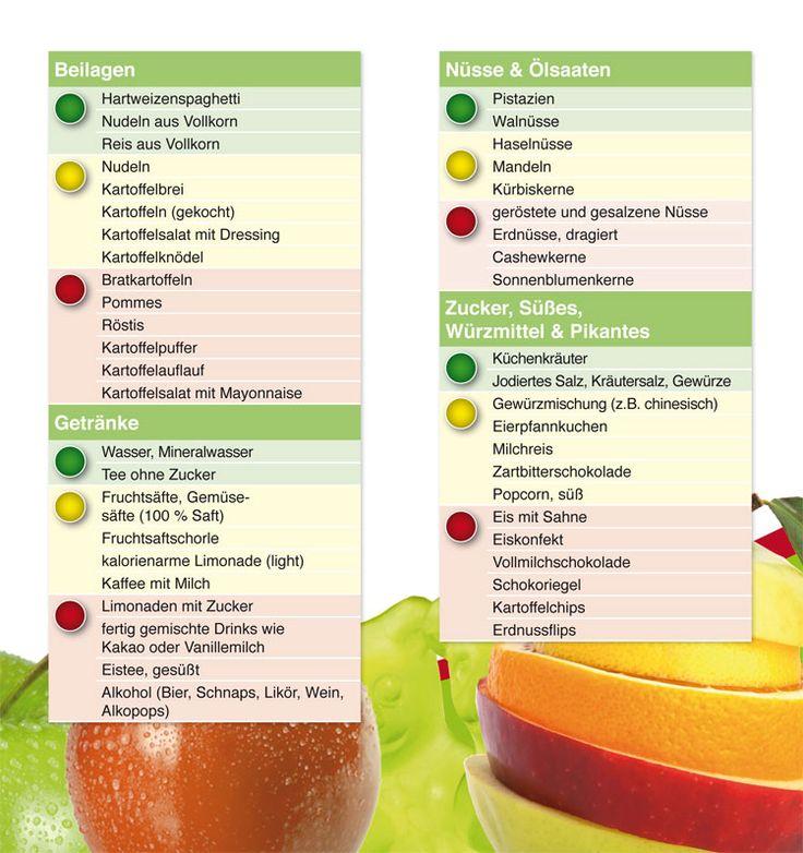 Ernährungsampel Lebensmittel