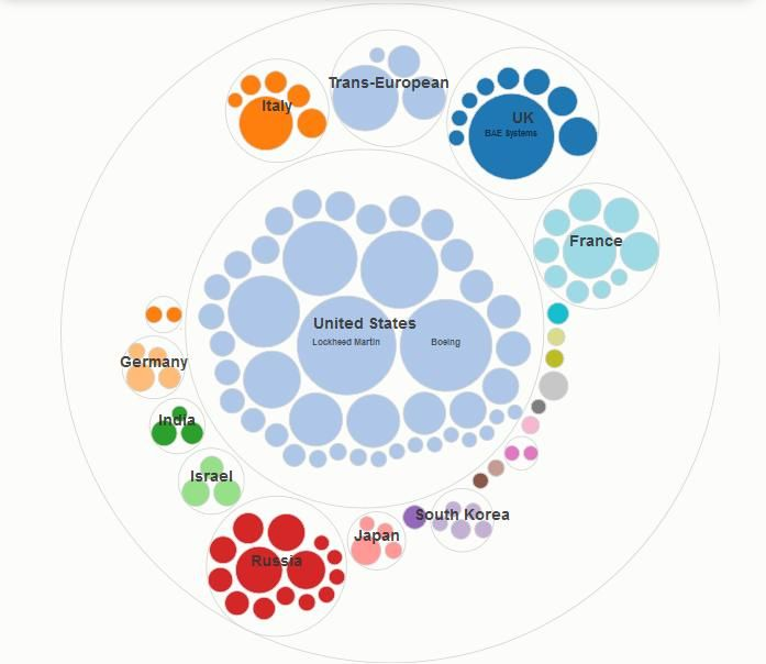 World's Top 100 Arms-Producing Companies http://insightfulinteraction.com/armsproducers.html
