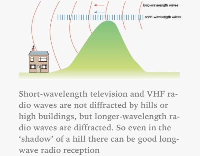 Diffraction of long-wave radio waves around a hill.