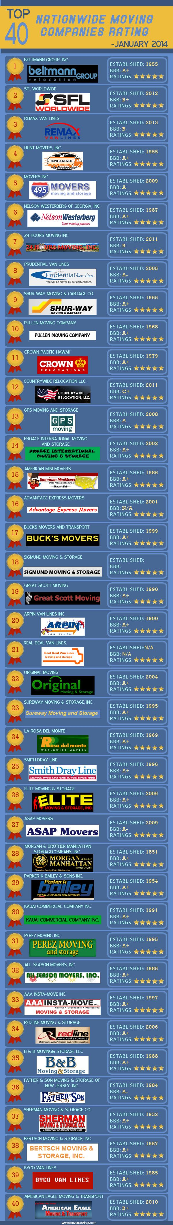 The Nationalwide best moving company for December 2013 is here at mover rankings. Based on the customer ratings, reviews and credentials top moving co