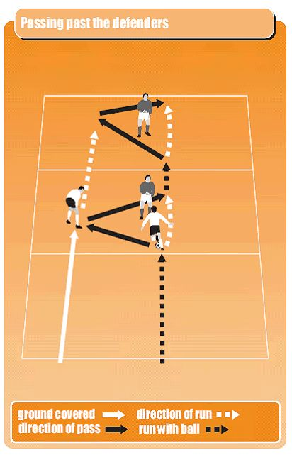 diagram to show zonal drill where wingers are using a quick one-two move to get back opponent