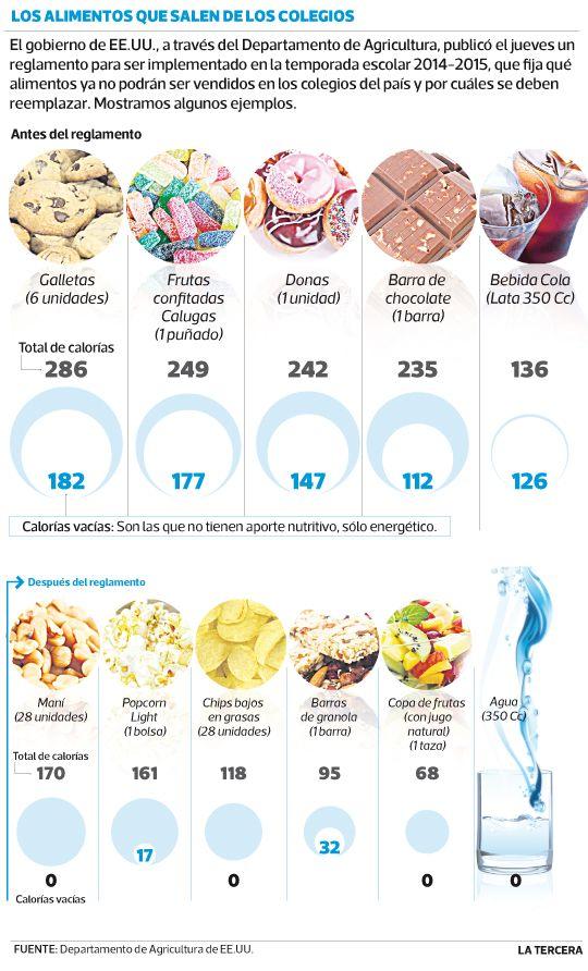 Papas fritas donas y galletas entre alimentos que ya no se vender n en el recreo de los - Las calorias de los alimentos ...