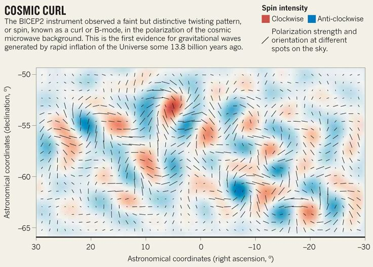 Telescope captures view of gravitational waves : Nature News & Comment  Cosmic curl