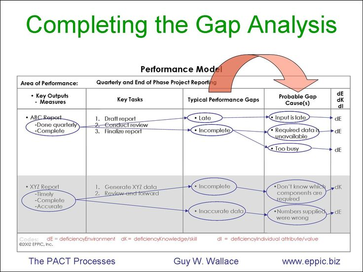 Capturing Ideal Performance and Gap Analysis On One Page - The - business analysis report