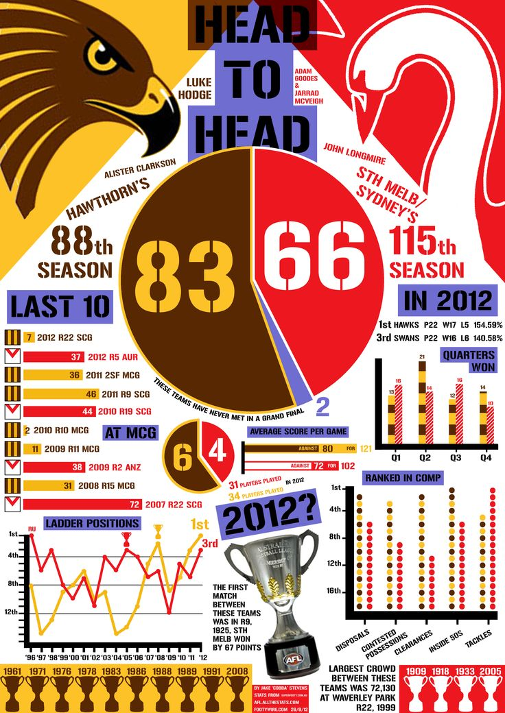 AFL Sydney Swans v Hawthorn Hawks Grand Final Preview Head to Head Football infographic 2012 http://cobbastevens.com/2012/09/26/6/