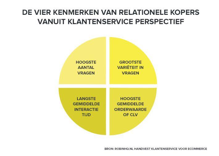De vier kenmerken van relationele shoppers vanuit service perspectief