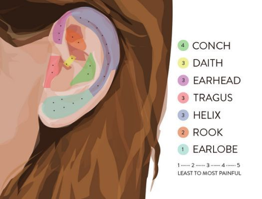 Ear Piercing Pain Chart Cartilage In 2019 Pinterest Ear