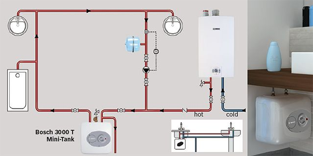 Bosch MiniTank Water Heaters PointofUse Under Sink