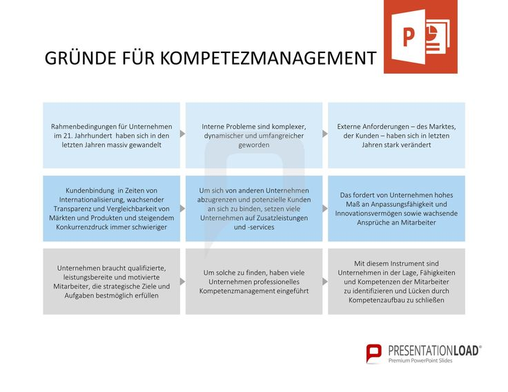 Gründe für Kompetenzmanagement: - Rahmenbedingungen für Unternehmen im 21. Jahrhundert haben sich in den letzten Jahren massiv gewandelt. - Kundenbindung wird in Zeiten von Internationalisierung, wachsender Transparenz und Vergleichbarkeit von Märkten und Produkten und steigendem Konkurrenzdruck immer schwieriger. - Unternehmen braucht qualifizierte, leistungsbereite und motivierte Mitarbeiter, die strategische Ziele und Aufgaben bestmöglich erfüllen. // Kompetenzmanagement für PowerPoint