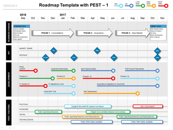 powerpoint roadmap template with pest factors  u0026 milestones