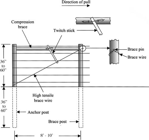 constructing a high tensile electric wire fence