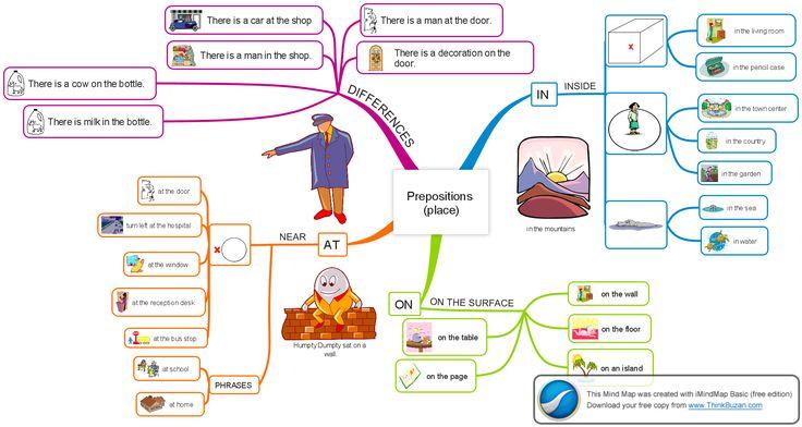 Prepositions AT IN ON - place - ENGAMES  Goed idee voor het werken met een mindmap voor een les Engels !