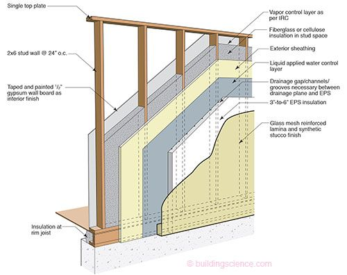 Wall exterior insulation finish systems eifs wall for Thickness of glass wall for exterior