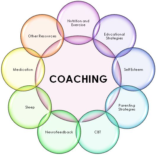 management and coaching The coaching style has the primary objective of long-term professional development of employees: the developmental manager helps and encourages employees to develop their strengths and improve.
