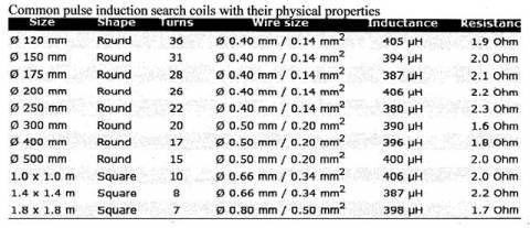 Tabela de bobinas de detector de metal PI