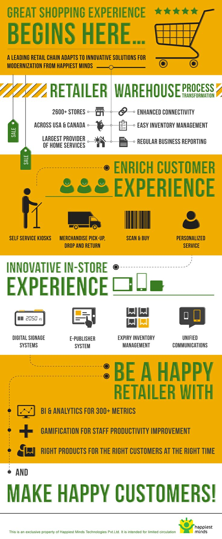 Great shopping experience begins here! #Retail #Infographics. For more, click here - http://bit.ly/HMRetail