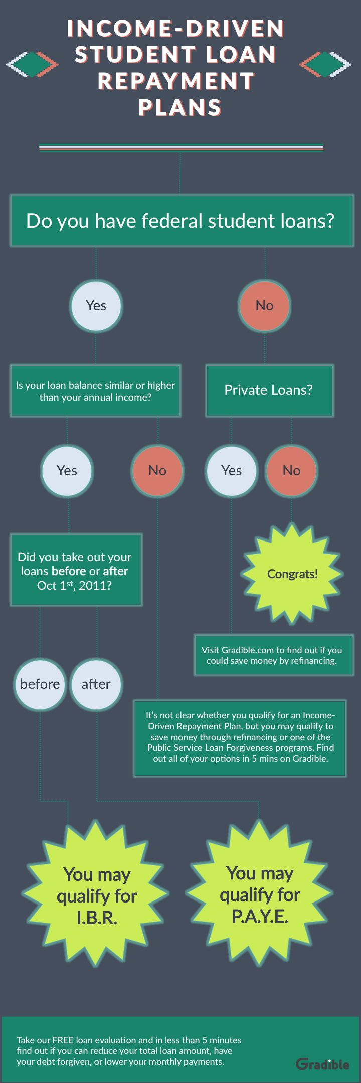 Watch 5 Options To Repay Your Student Loans video